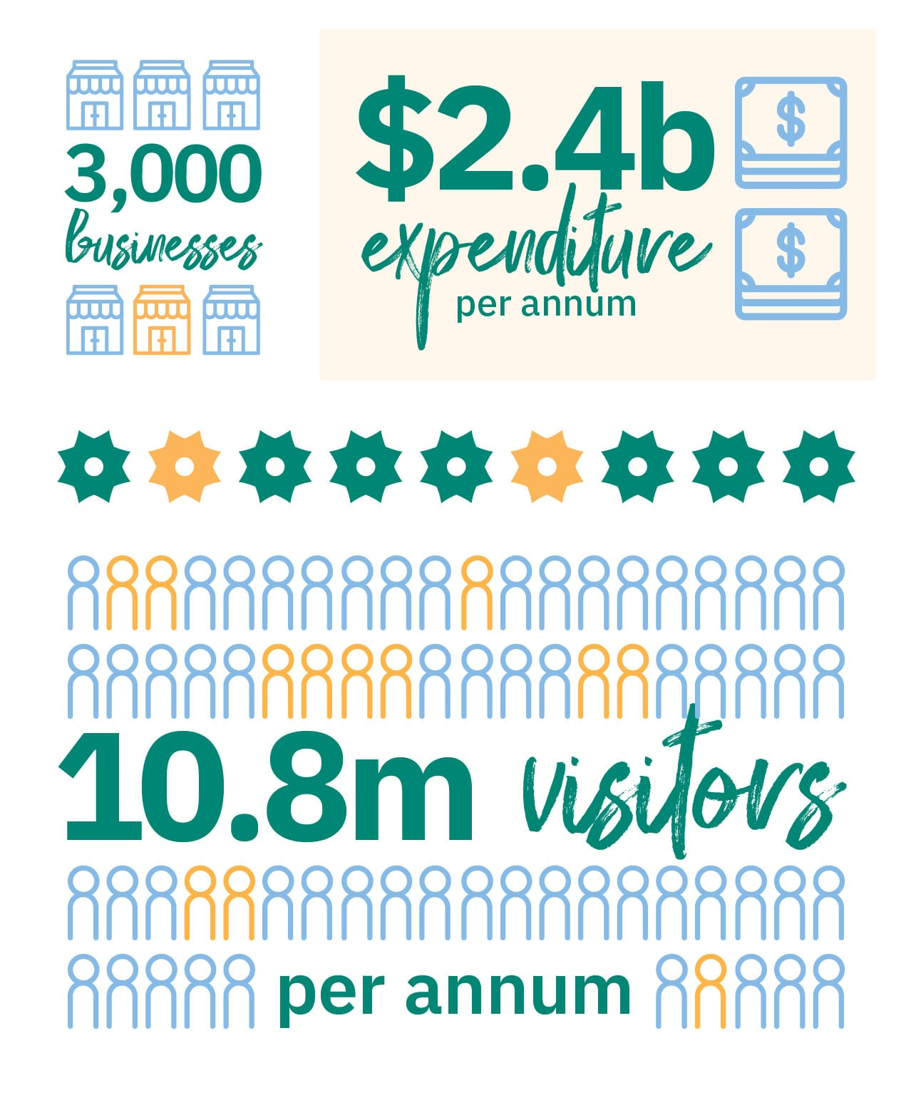 Visitor Economy Snapshot